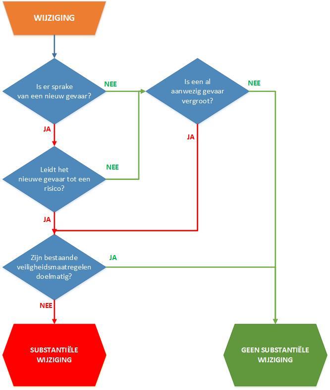 Flowschema bepaling substantiële wijziging